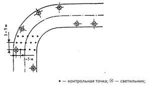 Расположение контрольных точек при измерении средней освещенности улиц