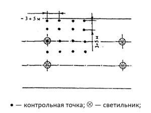 Расположение контрольных точек при измерении средней освещенности улиц при осевом двухрядном