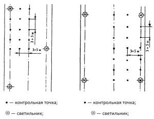 Расположение контрольных точек при измерении средней