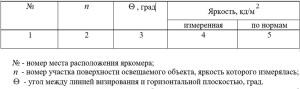 Результаты измерений средней яркости фасадов зданий