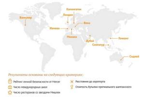 ТОП-10 городов