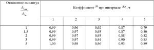 максимальных значений температуры наружного воздуха и интенсивности
