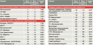 Рейтинг социальной ответственности строительных компаний Московского региона в сентябре 2016 года