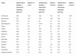 Аренда квартир в городах ближнего Подмосковья