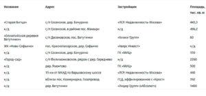 Перспективные проекты в Новой Москве, которые могут