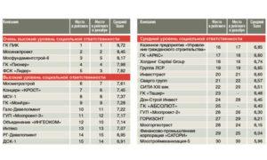 Рейтинг социальной ответственности строительных компаний Московского региона в январе