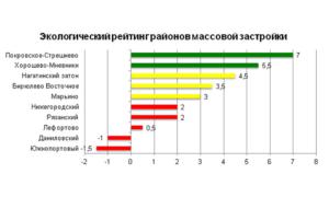 Экологический рейтинг