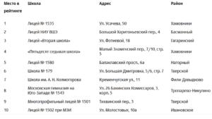 Лучшие школы Москвы