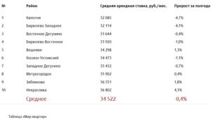 Топ-10 самых дешевых районов Москвы