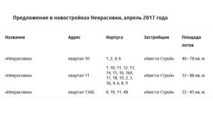 Предложение в новостройках Некрасовки