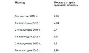 Предложение новостроек в Старой Москве и МО