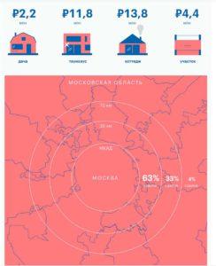 Средний бюджет покупки недвижимости