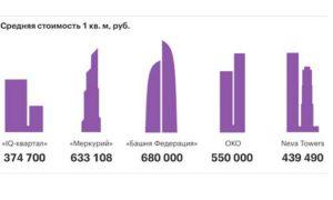 Апартаменты в небоскрёбах