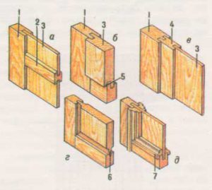 Виды филёнок: а - гладкая; б- наплавная; в - с рамкой; г - с фигареей; д- с окладными калёвками; 1 - брусок обвязки; 2 - средник; 3 - филёнка; 4 - рамка; 5 - наплав; 6 - фигарея; 7 - калёвка