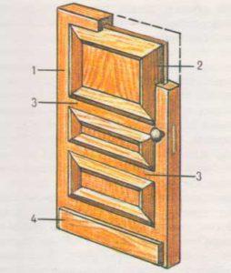 Филёнчатое дверное полотно: 1 – брусок обвязки; 2 - филёнка