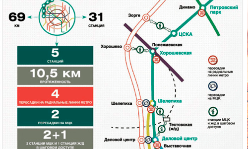 Московская кольцевая