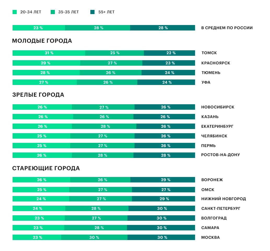 Возрастная структура населения от 20 лет, 2017 год
