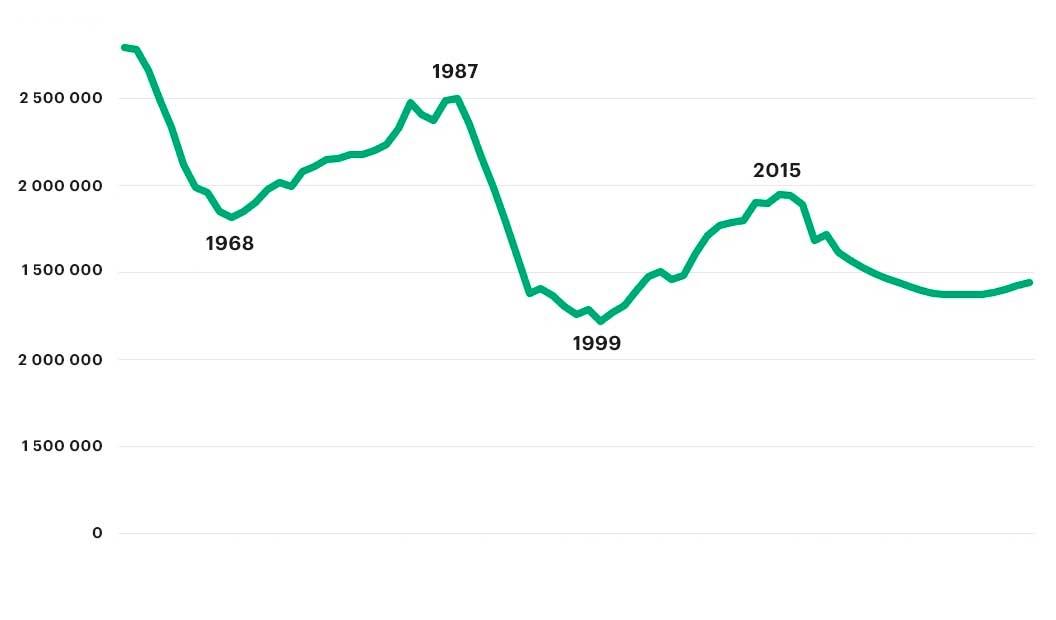 Как повышение пенсионного возраста изменит рынок жилья