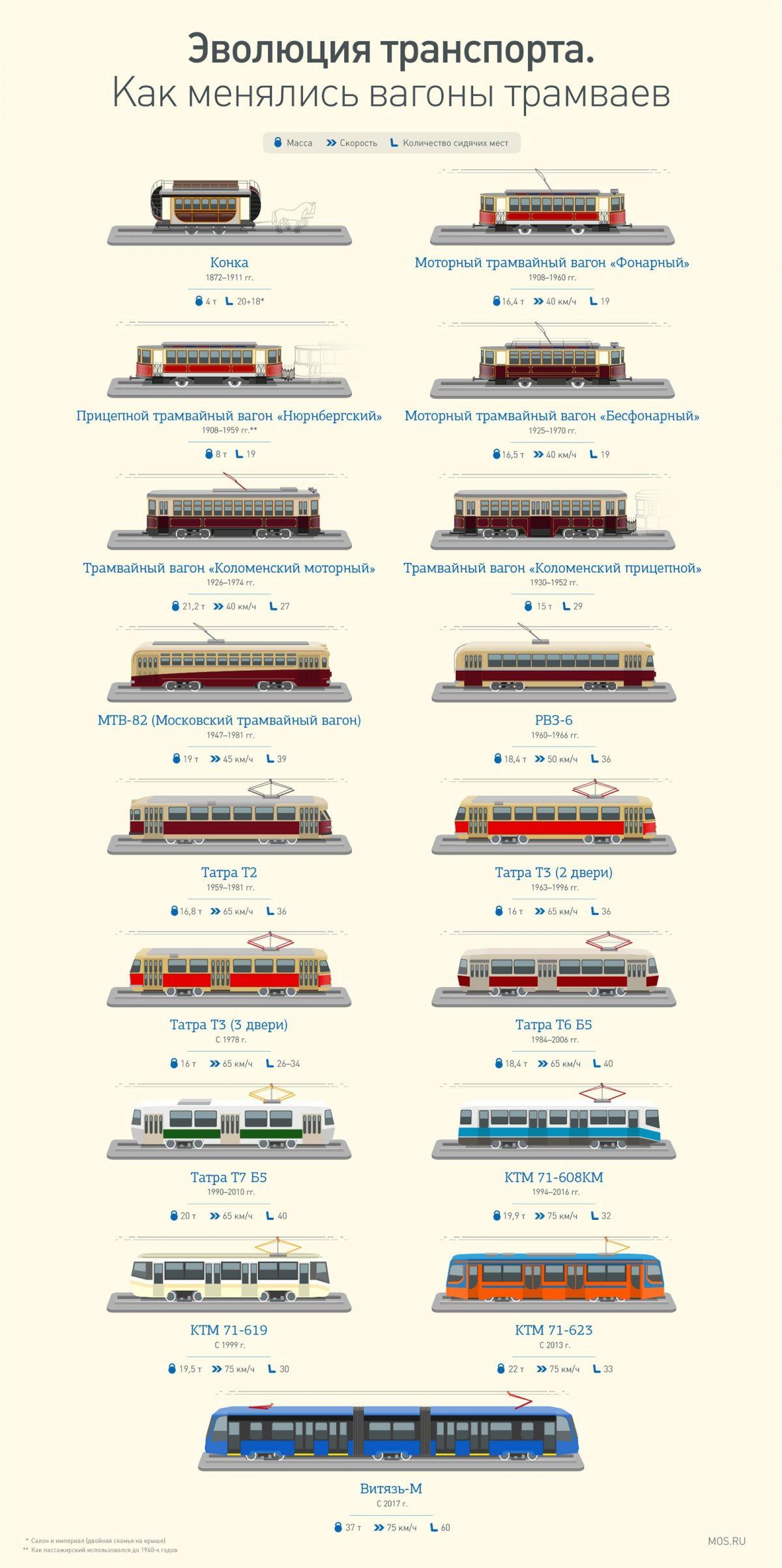 Современные, вместительные, бесшумные: горожане оценили трамваи «Витязь-Москва»