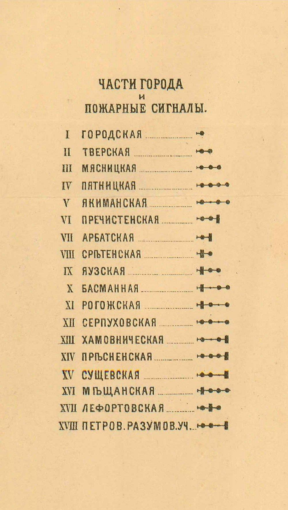 Список частей города Москвы с указанием соответствующих пожарных сигналов для оповещения. Вторая половина XIX века. Главархив Москвы