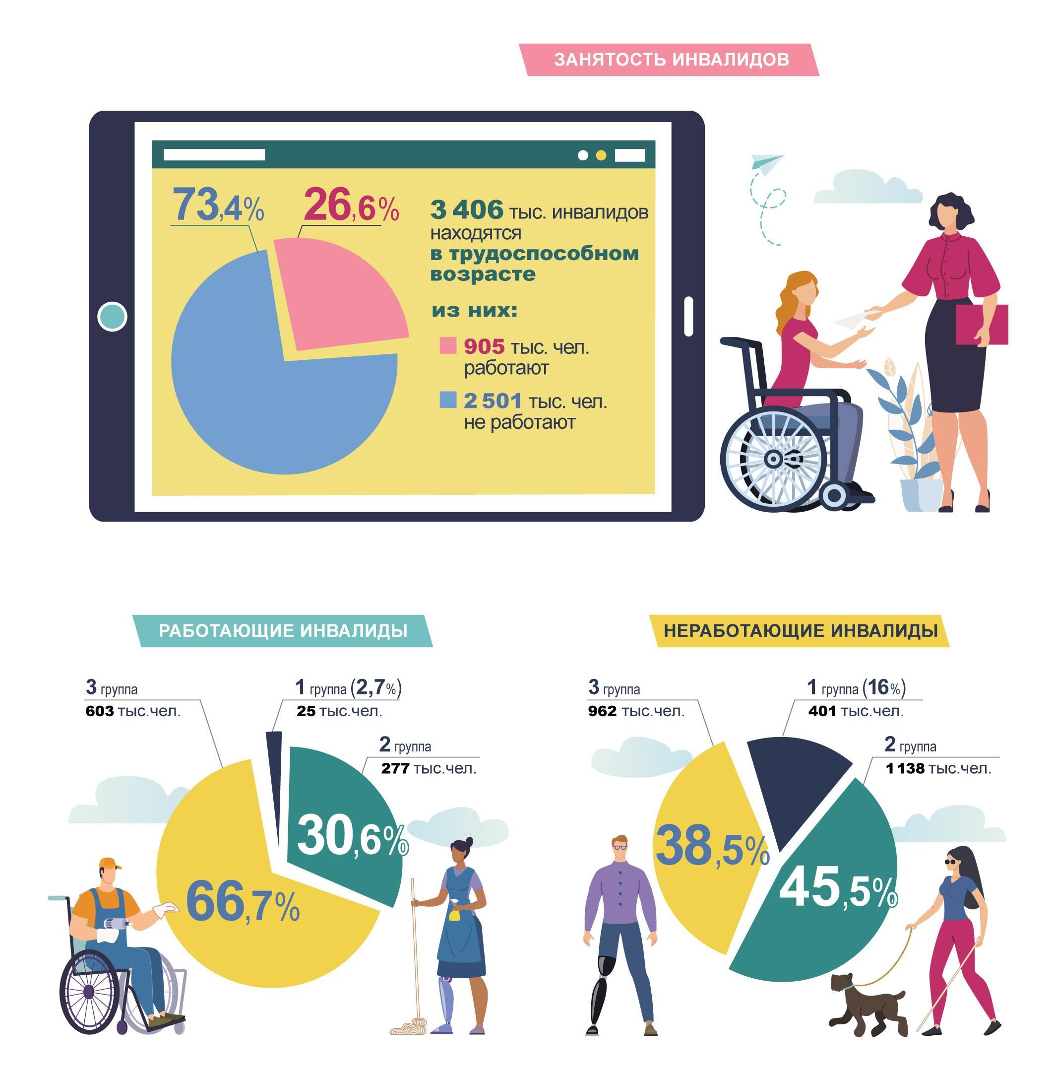 Занятость инвалидов