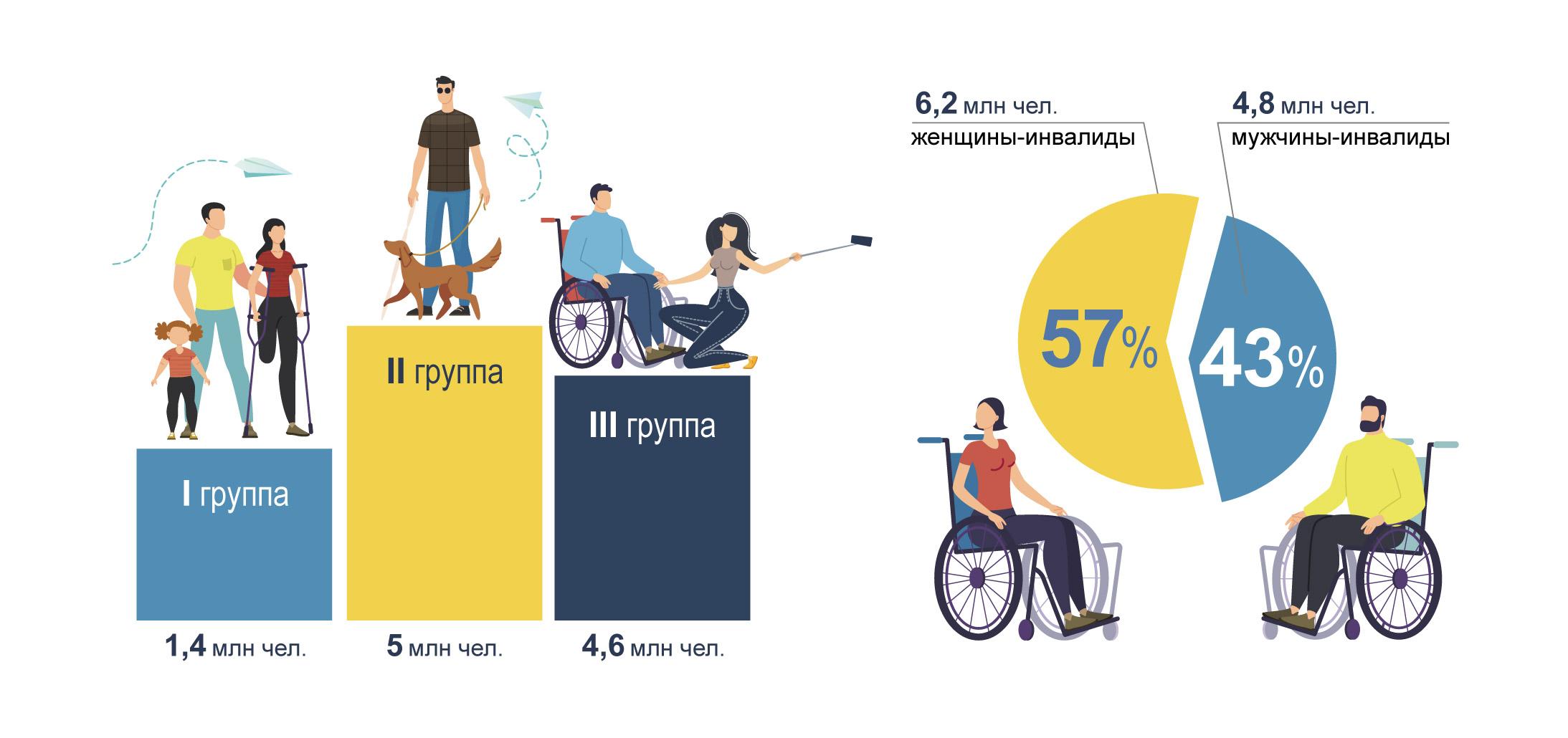 Численность и группы инвалидности