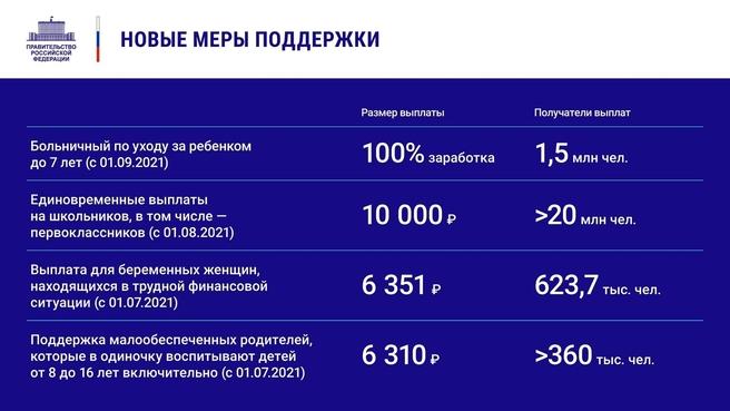 К отчёту о деятельности Правительства России за 2020 год. Слайд 18