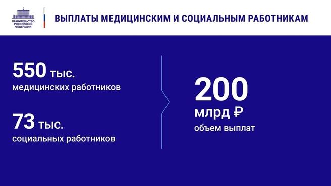 К отчёту о деятельности Правительства России за 2020 год. Слайд 6