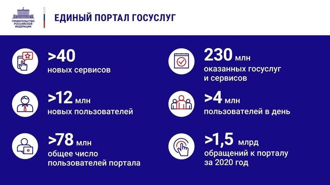 К отчёту о деятельности Правительства России за 2020 год. Слайд 8