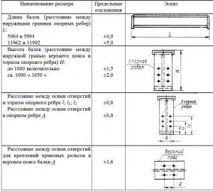 Предельные отклонения линейных размеров балок и их деталей