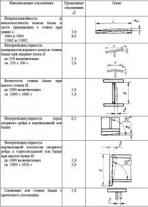 Предельные отклонения формы и расположения поверхностей балок