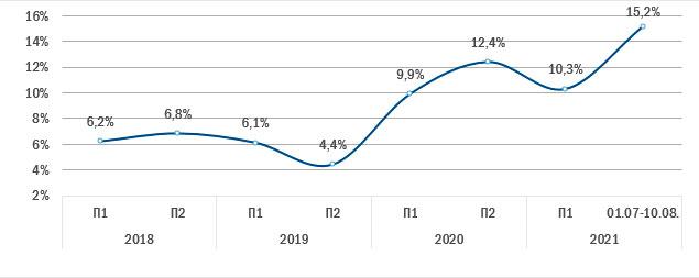 Динамика среднего уровня вакантности на Патриарших прудах, %