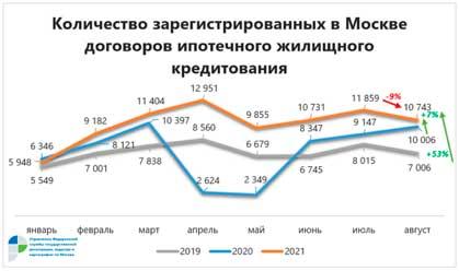 Количество-зарегистрированных-в-Москве-договоров