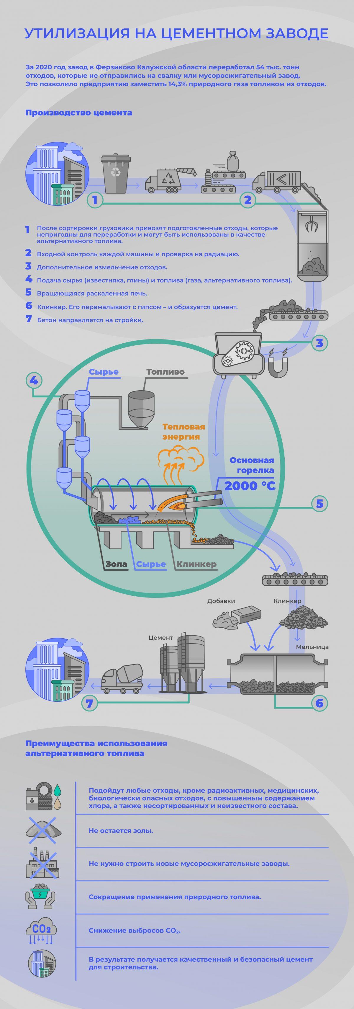 Утилизация на цементном заводе